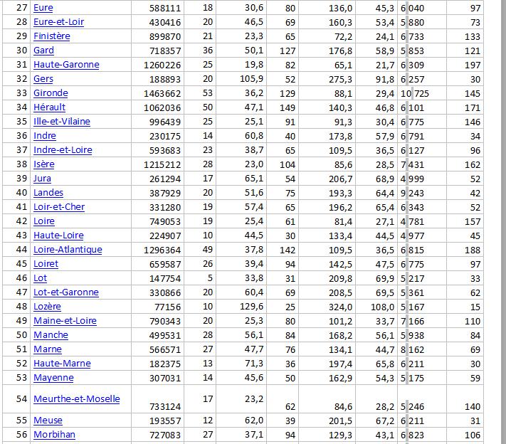 La liste des départements