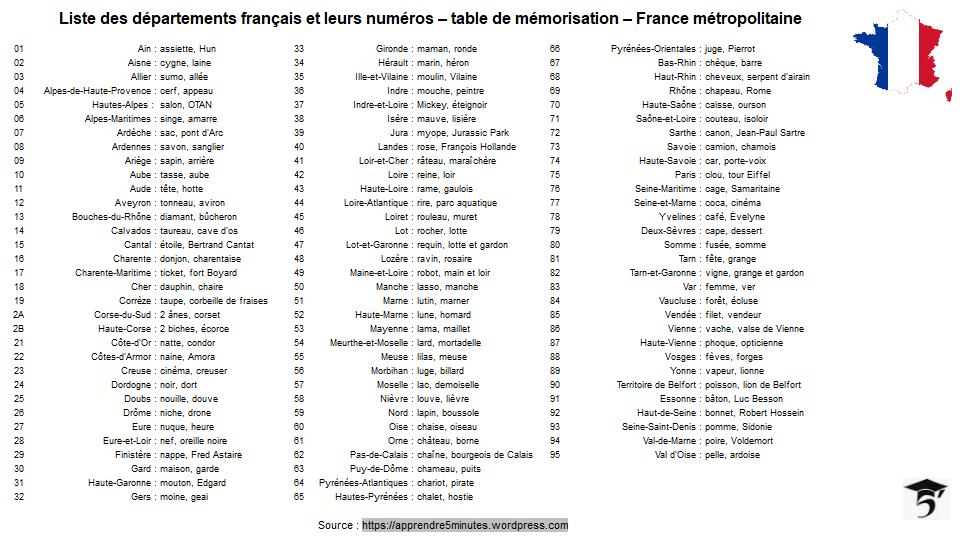 Numérotation départements français